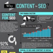 Creating content for SEO [Infographic]