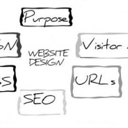 Modern Website Design: Structure Meets SEO Meets Rankings