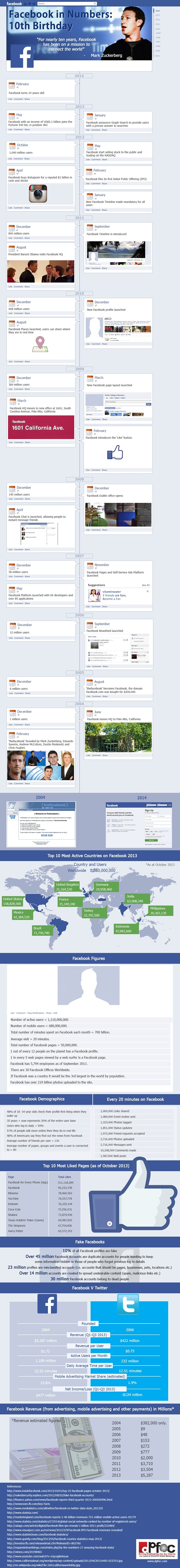 FacebookTurns10Infographic